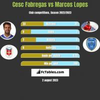 Cesc Fabregas vs Marcos Lopes h2h player stats