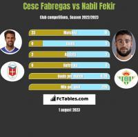Cesc Fabregas vs Nabil Fekir h2h player stats