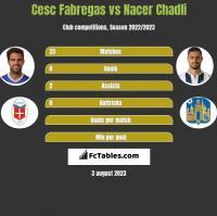 Cesc Fabregas vs Nacer Chadli h2h player stats