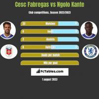 Cesc Fabregas vs Ngolo Kante h2h player stats