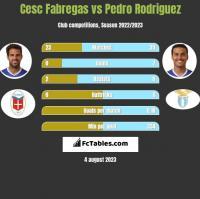 Cesc Fabregas vs Pedro Rodriguez h2h player stats