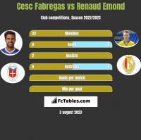 Cesc Fabregas vs Renaud Emond h2h player stats