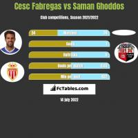 Cesc Fabregas vs Saman Ghoddos h2h player stats