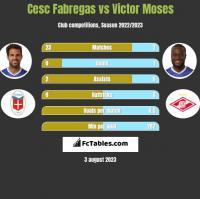 Cesc Fabregas vs Victor Moses h2h player stats