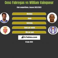 Cesc Fabregas vs William Vainqueur h2h player stats