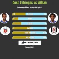 Cesc Fabregas vs Willian h2h player stats