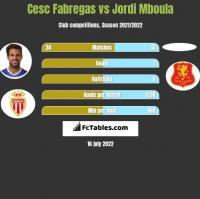 Cesc Fabregas vs Jordi Mboula h2h player stats
