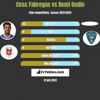 Cesc Fabregas vs Remi Oudin h2h player stats
