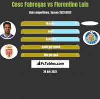 Cesc Fabregas vs Florentino Luis h2h player stats