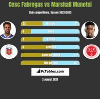 Cesc Fabregas vs Marshall Munetsi h2h player stats