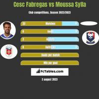 Cesc Fabregas vs Moussa Sylla h2h player stats