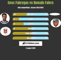 Cesc Fabregas vs Romain Faivre h2h player stats
