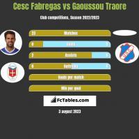 Cesc Fabregas vs Gaoussou Traore h2h player stats