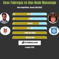 Cesc Fabregas vs Han-Noah Massengo h2h player stats
