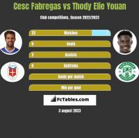 Cesc Fabregas vs Thody Elie Youan h2h player stats