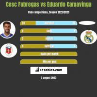 Cesc Fabregas vs Eduardo Camavinga h2h player stats