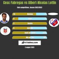 Cesc Fabregas vs Albert-Nicolas Lottin h2h player stats
