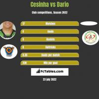 Cesinha vs Dario h2h player stats