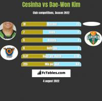 Cesinha vs Dae-Won Kim h2h player stats