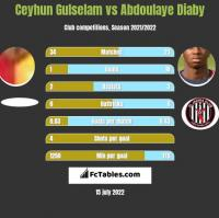 Ceyhun Gulselam vs Abdoulaye Diaby h2h player stats