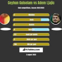 Ceyhun Gulselam vs Adem Ljajic h2h player stats