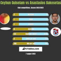 Ceyhun Gulselam vs Anastasios Bakesetas h2h player stats