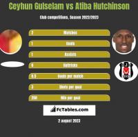 Ceyhun Gulselam vs Atiba Hutchinson h2h player stats
