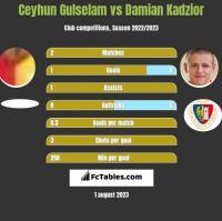 Ceyhun Gulselam vs Damian Kądzior h2h player stats