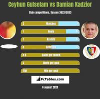 Ceyhun Gulselam vs Damian Kadzior h2h player stats