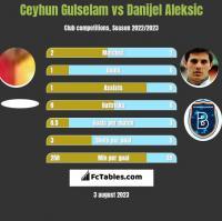 Ceyhun Gulselam vs Danijel Aleksić h2h player stats