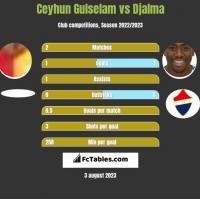 Ceyhun Gulselam vs Djalma h2h player stats