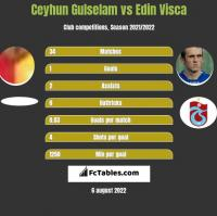 Ceyhun Gulselam vs Edin Visca h2h player stats
