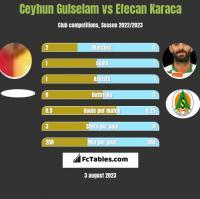Ceyhun Gulselam vs Efecan Karaca h2h player stats