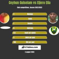 Ceyhun Gulselam vs Eljero Elia h2h player stats