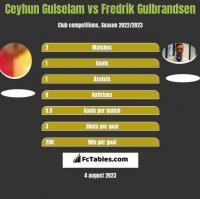 Ceyhun Gulselam vs Fredrik Gulbrandsen h2h player stats