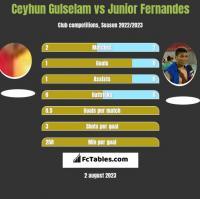 Ceyhun Gulselam vs Junior Fernandes h2h player stats