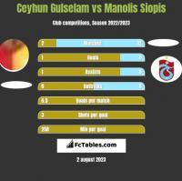 Ceyhun Gulselam vs Manolis Siopis h2h player stats
