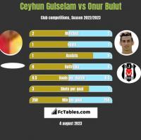 Ceyhun Gulselam vs Onur Bulut h2h player stats
