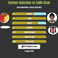Ceyhun Gulselam vs Salih Ucan h2h player stats