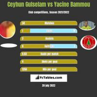 Ceyhun Gulselam vs Yacine Bammou h2h player stats
