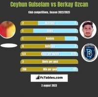 Ceyhun Gulselam vs Berkay Ozcan h2h player stats