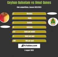 Ceyhun Gulselam vs Umut Gunes h2h player stats