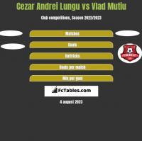 Cezar Andrei Lungu vs Vlad Mutiu h2h player stats