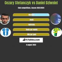 Cezary Stefanczyk vs Daniel Dziwniel h2h player stats
