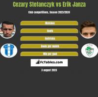 Cezary Stefańczyk vs Erik Janza h2h player stats