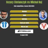 Cezary Stefańczyk vs Michał Koj h2h player stats