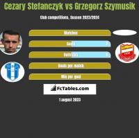 Cezary Stefanczyk vs Grzegorz Szymusik h2h player stats