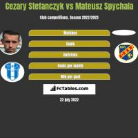 Cezary Stefanczyk vs Mateusz Spychala h2h player stats