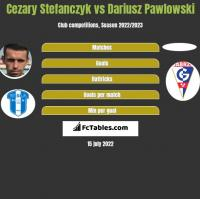 Cezary Stefańczyk vs Dariusz Pawlowski h2h player stats