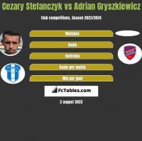 Cezary Stefańczyk vs Adrian Gryszkiewicz h2h player stats